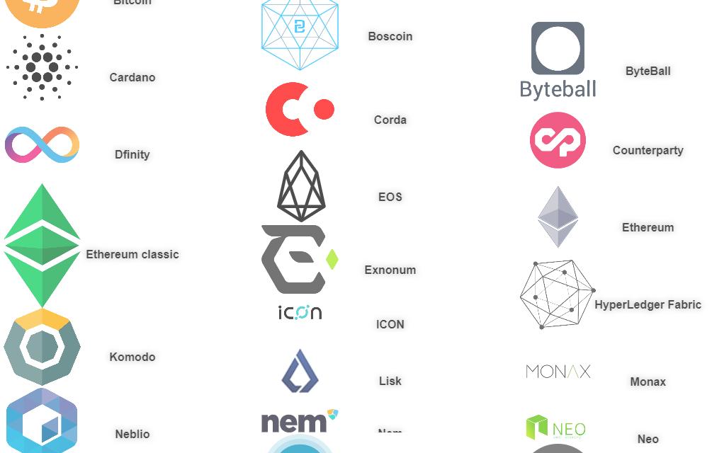 Comparison of Major Smart Contract Platforms
