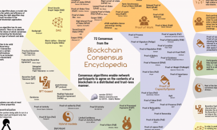 Major Blockchain consensus algorithms as an infographics