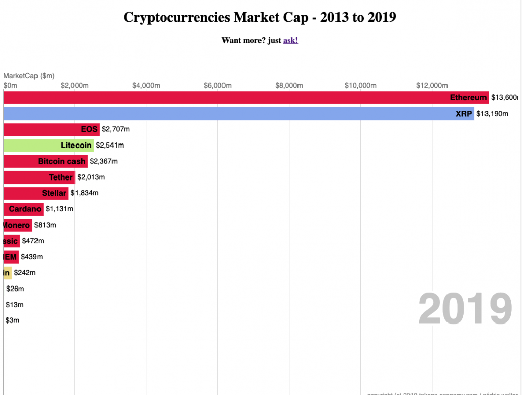 Market cap to volume ratio cryptocurrencies